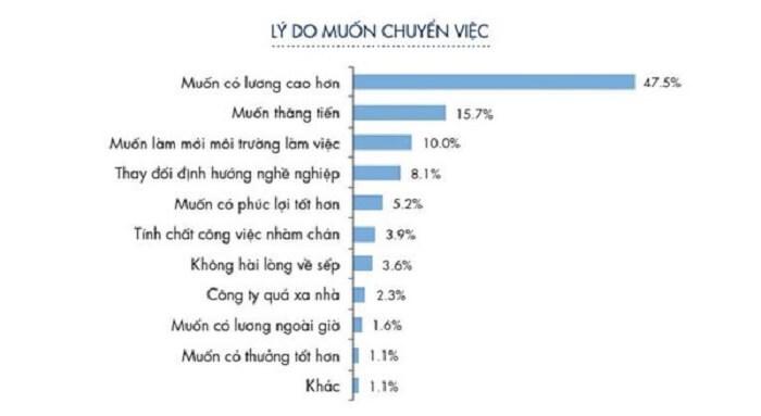 ly-do-chuyen-viec